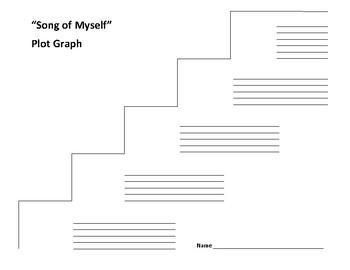 """Song of Myself"" Plot Graph - Walt Whitman"