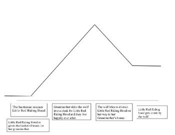 """Spill the Tea"" 4 Layer Plot Diagram Hands on Activity"