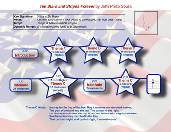 Stars and Stripes Forever Listening Map