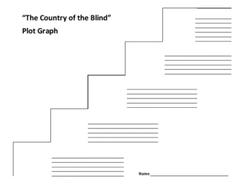 """""""The Country of the Blind"""" Plot Graph - H.G. Wells"""