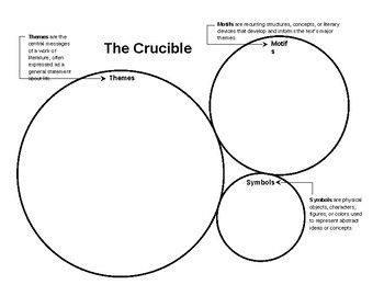 The Crucible (Themes, motifs, and symbols)