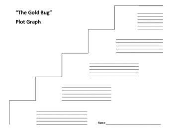 """""""The Gold Bug"""" Plot Graph - Edgar Allan Poe"""