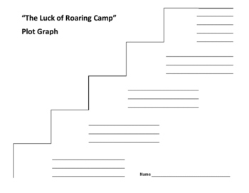 """""""The Luck of Roaring Camp"""" Plot Graph - Bret Harte"""