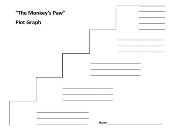 """""""The Monkey's Paw"""" Plot Graph - W.W. Jacobs"""