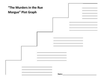 """The Murders in the Rue Morgue"" Plot Graph - Edgar Allan Poe"
