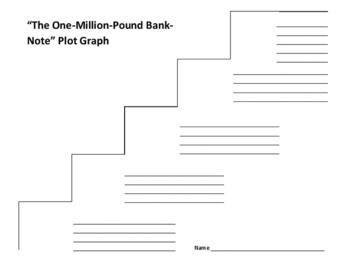 """The One-Million-Pound Bank-Note"" Plot Graph - Mark Twain"