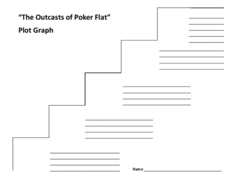 """""""The Outcasts of Poker Flat"""" Plot Graph - Bret Harte"""