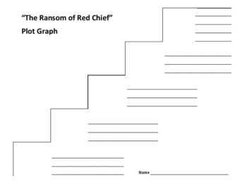 """""""The Ransom of Red Chief"""" Plot Graph - O. Henry"""