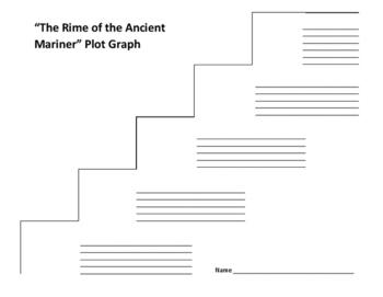 """The Rime of the Ancient Mariner"" Plot Graph - Samuel Taylor Coleridge"