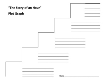 """The Story of an Hour"" Plot Graph - Kate Chopin"