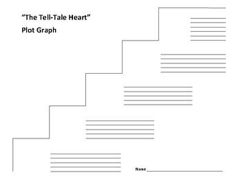 """The Tell-Tale Heart"" Plot Graph - Edgar Allan Poe"