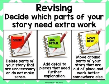 ~The Writing Process~Posters with Examples and Guiding Questions