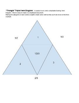 """Triangle"" Triple Venn Diagram"