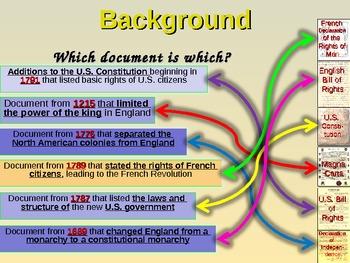 * U.S. Constitution UNIT (part 1 Background) visual, textual, interactive