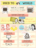 """""""Used to"""" vs """"Would"""" infographic"""