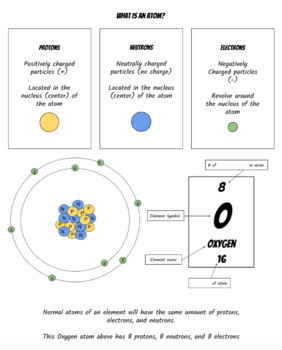 Atom Science Notes Worksheets & Teaching Resources   TpT