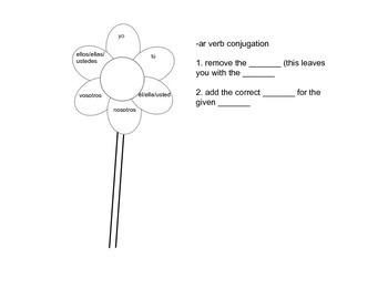 -ar verb notes (no chart!)