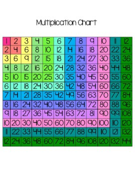 Multiplication Chart - COLOR CODED!