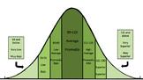 Woodcock Johnson Test of Achievement Standard Score Bell Curve - Green
