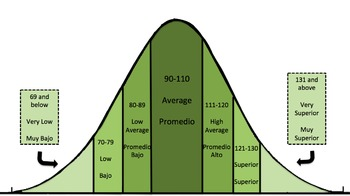 Woodcock Johnson Test of Achievement Standard Score Bell Curve - Green