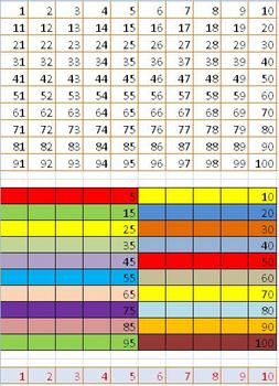 0-100 Number Chart (Colourful)