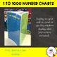 1 to 1000 Number Charts {Numbers to 1000 Posters}