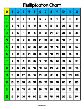 photo about Printable Multiplication Chart 0-12 referred to as 0-12 Multiplication Chart