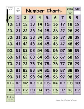 0 - 120 Number Chart for Common Core Standards K.CC.1 and 1.NBT.1
