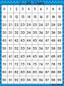 0-99 Charts