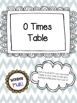 0 Times Table Visual