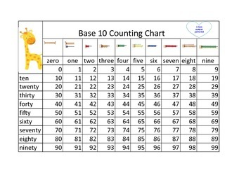 0 to 99 Number Chart (Base 10)