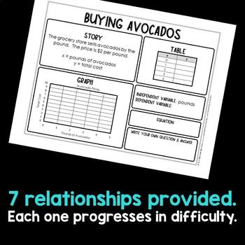 Graphing Quantitative Relationships Multiple Representations 6.EE.C.9