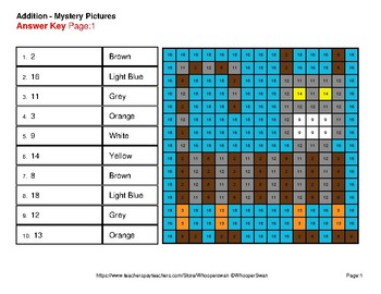 1-Digit Addition - Color-By-Number Mystery Pictures - Cats Theme