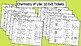 10 Biology Exit Tickets Unit: Chemistry of Life