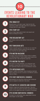 10 Events Leading up to the Revolutionary War INFOGRAPHIC