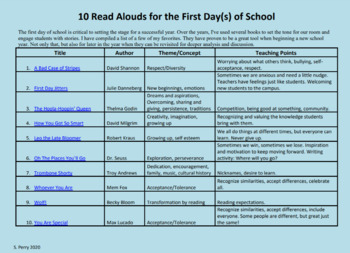 10 Read Alouds for the First Day(s) of School