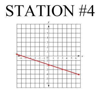 10 Stations on Slope Intercept Form of an Equation