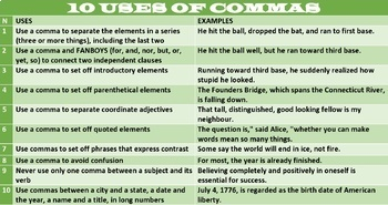 10 USES OF COMMA: HANDOUT