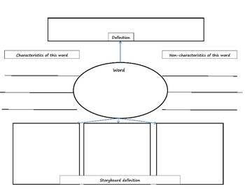 10 Vocabulary Graphic Organizers to Help Students Categorize and Remember Terms