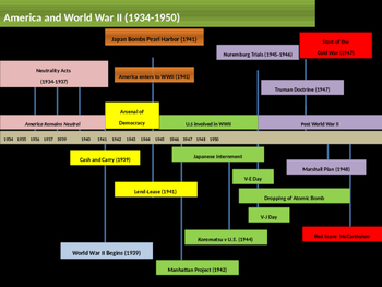 10. World War II - Entire Unit
