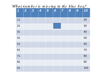 100 Chart patterns (learning how to fill in the missing chart)