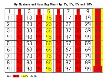 100 Hundreds Grid Skip Counting by 1's, 2's, 5's and 10's