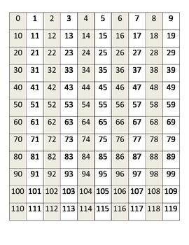 100 chart starting at 0
