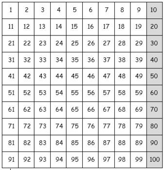 100s Chart for Unifix Cubes