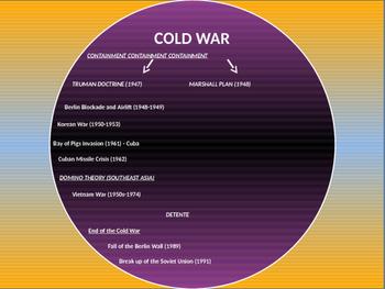 11. Cold War - Entire Unit
