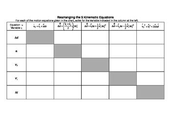Grade 11 Physics - Kinematics: 06 Rearranging Kinematics E