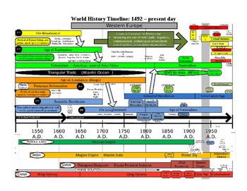 11 World History Timelines