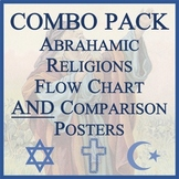 Abrahamic Religions Comparison Table AND Flowchart- Easy-to-Print 11 x 17