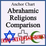 11 x 17 Abrahamic Religions Comparison Table!  EN ESPANOL