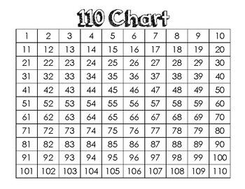 110 Chart